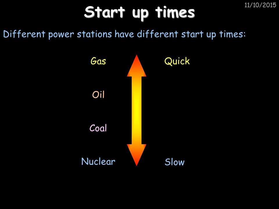 11/10/2015 Start up times Different power stations have different start up times: Gas Oil Coal Nuclear Quick Slow