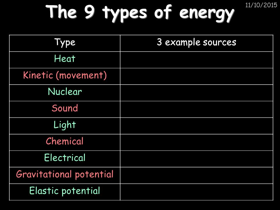 11/10/2015 The 9 types of energy Type3 example sources Heat Kinetic (movement) Nuclear Sound Light Chemical Electrical Gravitational potential Elastic potential Type3 example sources
