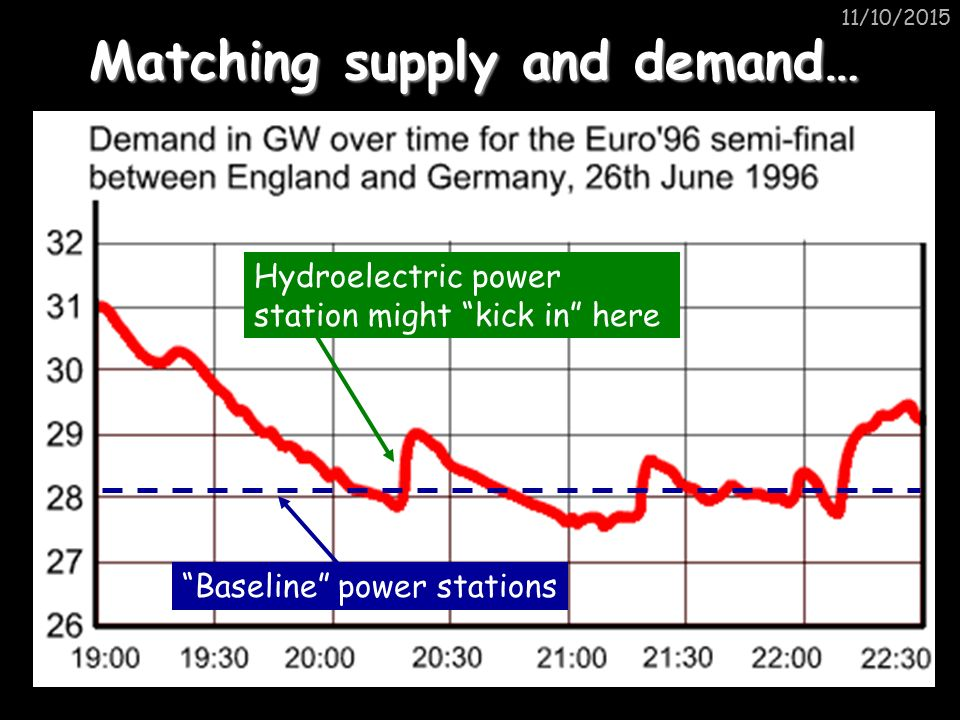11/10/2015 Matching supply and demand… Baseline power stations Hydroelectric power station might kick in here