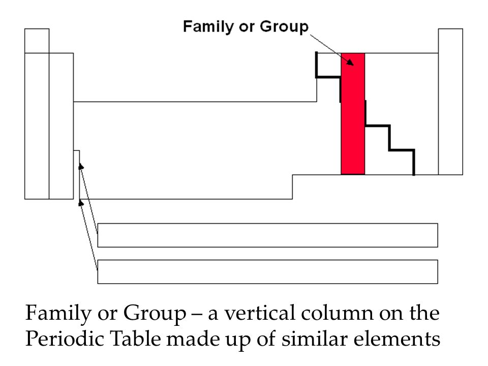 Family Or Group A Vertical Column On The Periodic Table Made Up Of