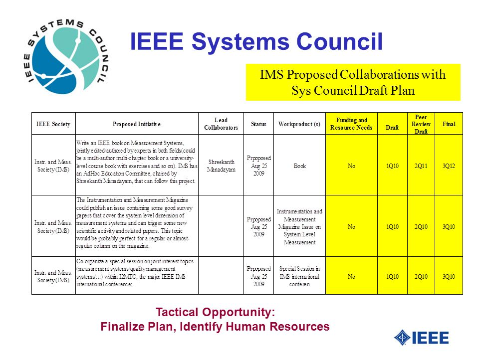 IEEE Systems Council Tactical Opportunity: Finalize Plan, Identify Human Resources IMS Proposed Collaborations with Sys Council Draft Plan
