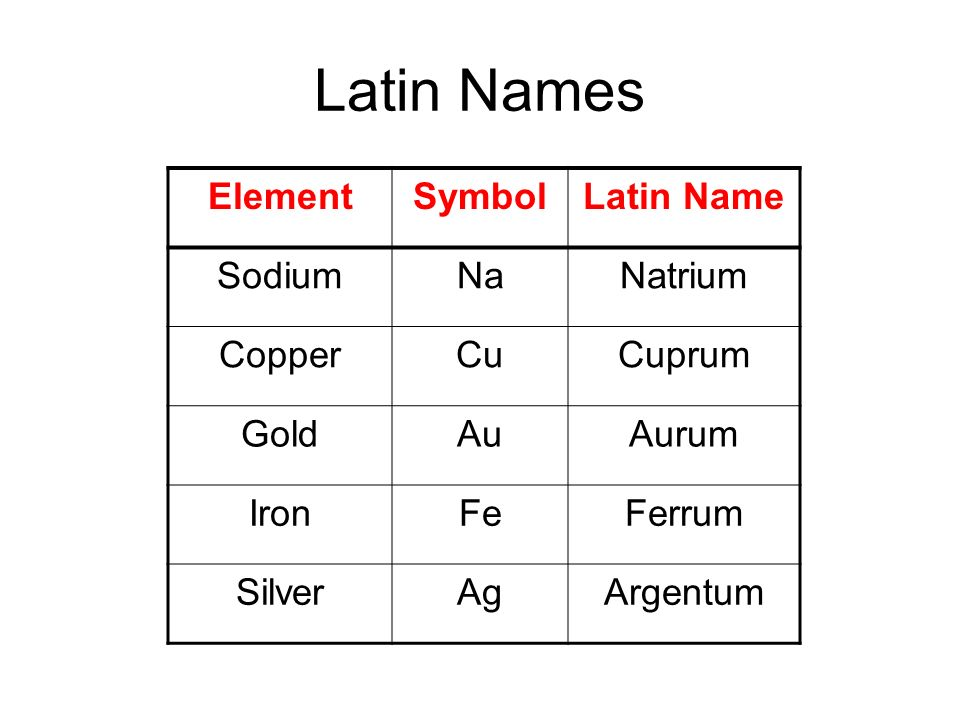 Chapter 6 developing the periodic table each element has its own 3 latin names elementsymbollatin name sodiumnanatrium coppercucuprum goldauaurum ironfeferrum silveragargentum urtaz Images