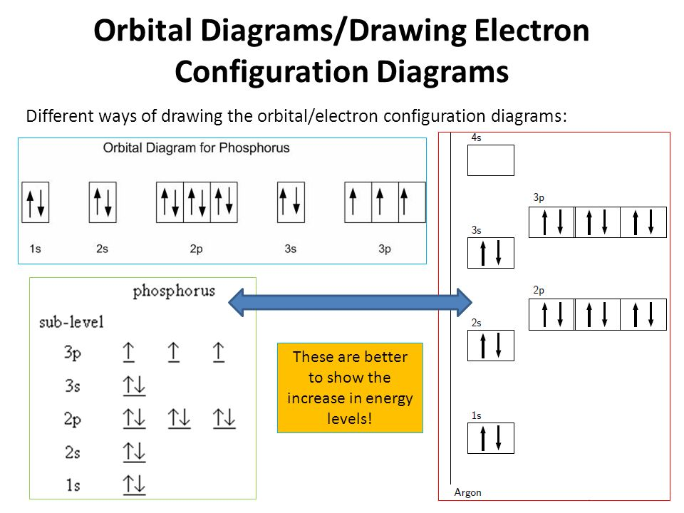 Title Lesson 5 Drawing Electron Configurations Learning Objectives