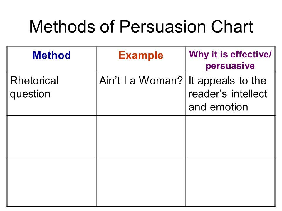 Methods of Persuasion Chart MethodExample Why it is effective/ persuasive Rhetorical question Ain't I a Woman It appeals to the reader's intellect and emotion
