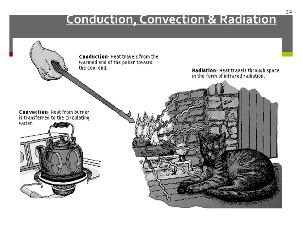 Conduction, Convection & Radiation 24