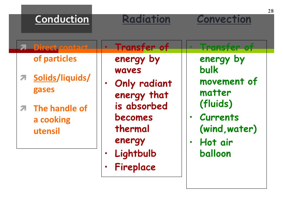 Conduction  Direct contact of particles  Solids/liquids/ gases  The handle of a cooking utensil 28 Transfer of energy by waves Only radiant energy that is absorbed becomes thermal energy Lightbulb Fireplace Transfer of energy by bulk movement of matter (fluids) Currents (wind,water) Hot air balloon RadiationConvection