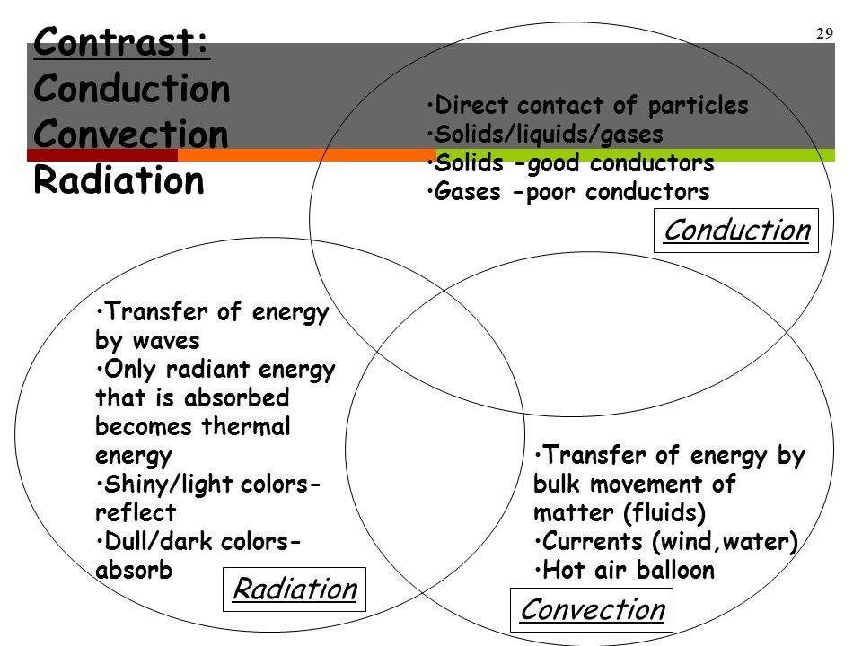 29 Direct contact of particles Solids/liquids/gases Solids -good conductors Gases -poor conductors Transfer of energy by bulk movement of matter (fluids) Currents (wind,water) Hot air balloon Transfer of energy by waves Only radiant energy that is absorbed becomes thermal energy Shiny/light colors- reflect Dull/dark colors- absorb Radiation Conduction Convection Contrast: Conduction Convection Radiation