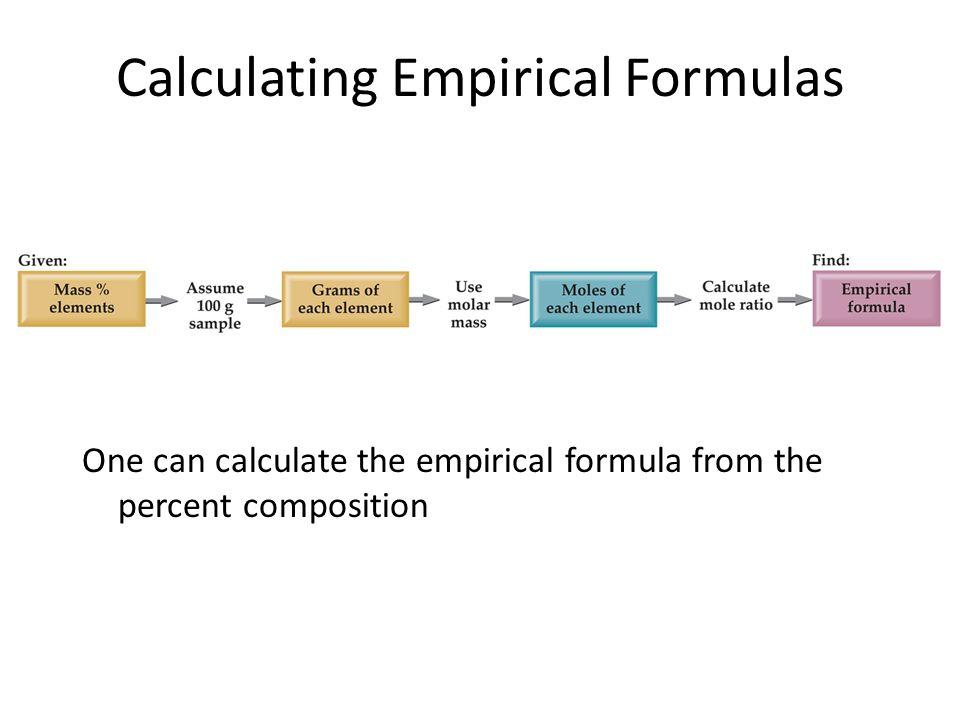 Finding Empirical Formulas Calculating Empirical Formulas