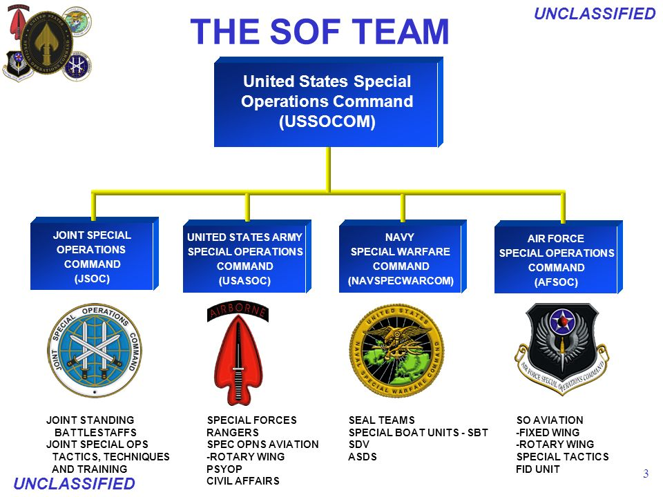 UNCLASSIFIED USSOCOM: S & T Perspectives and Direction 5 th Annual