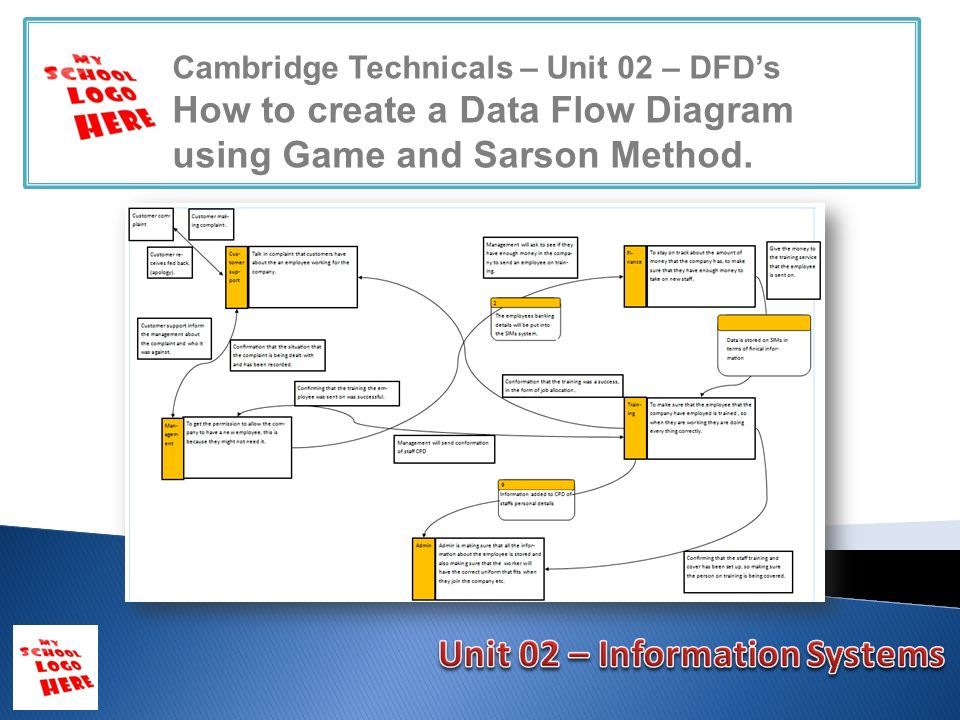 Cambridge technicals unit 02 dfds how to create a data flow 1 cambridge technicals unit 02 dfds how to create a data flow diagram using game and sarson method ccuart Choice Image