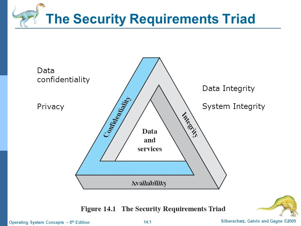 14.1 Silberschatz, Galvin and Gagne ©2009 Operating System Concepts – 8 th Edition The Security Requirements Triad Data confidentiality Privacy Data Integrity System Integrity