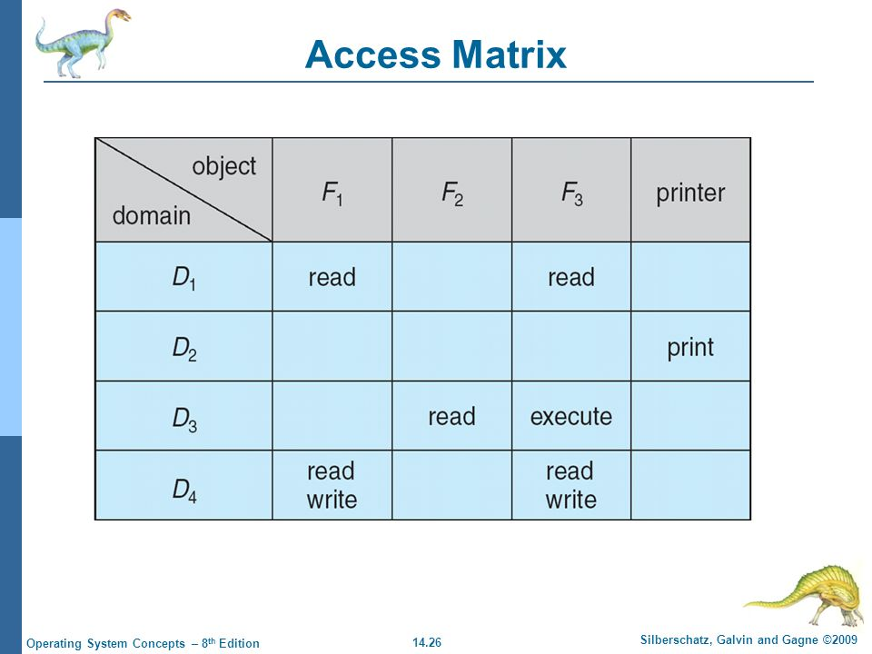 14.26 Silberschatz, Galvin and Gagne ©2009 Operating System Concepts – 8 th Edition Access Matrix