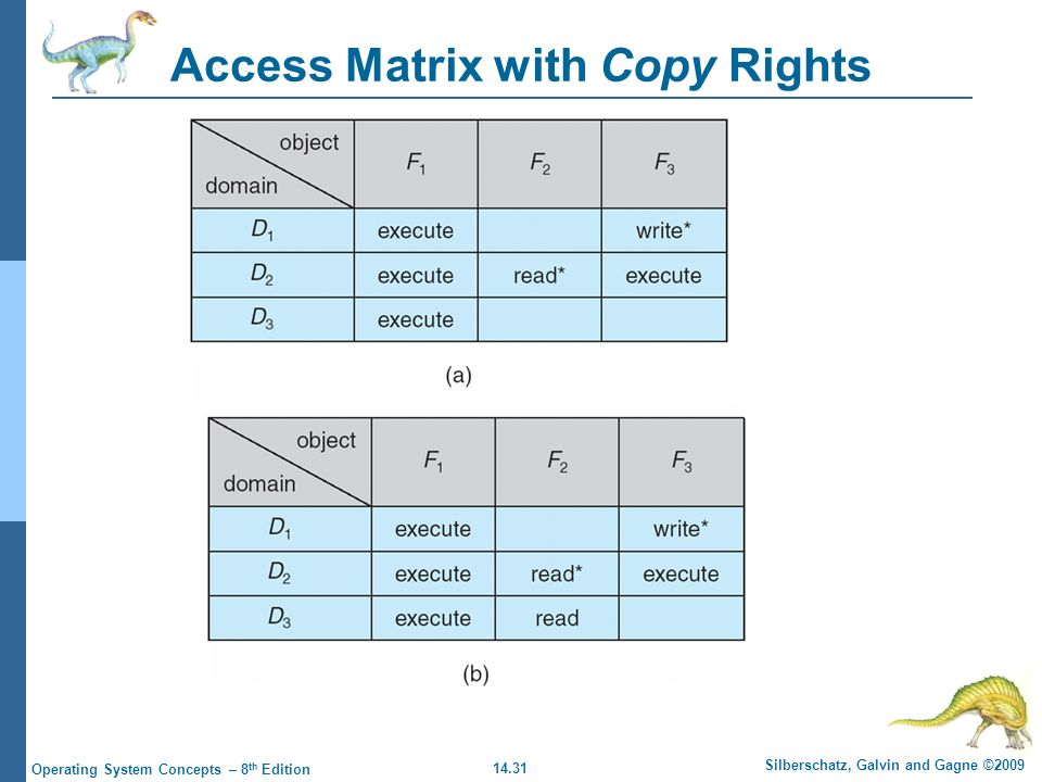 14.31 Silberschatz, Galvin and Gagne ©2009 Operating System Concepts – 8 th Edition Access Matrix with Copy Rights