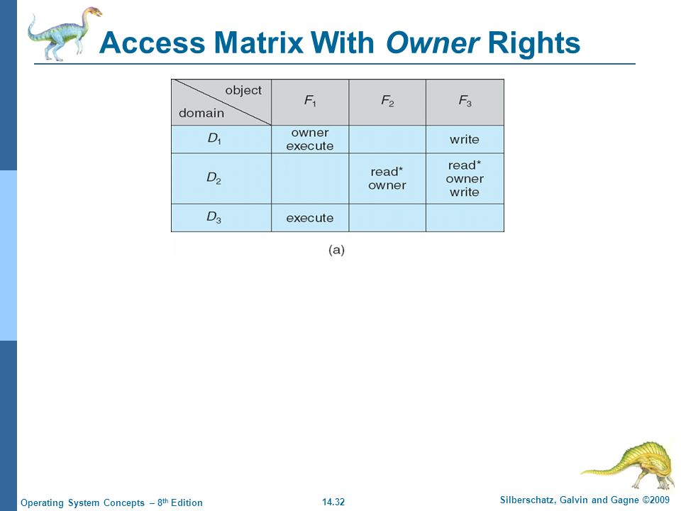 14.32 Silberschatz, Galvin and Gagne ©2009 Operating System Concepts – 8 th Edition Access Matrix With Owner Rights