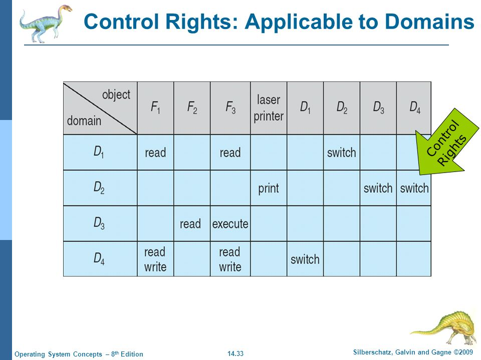 14.33 Silberschatz, Galvin and Gagne ©2009 Operating System Concepts – 8 th Edition Control Rights: Applicable to Domains Control Rights