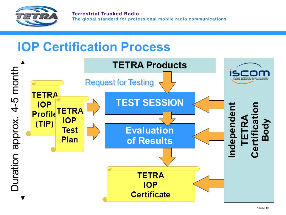 1 The Tetra Interoperability Certification Process Harald