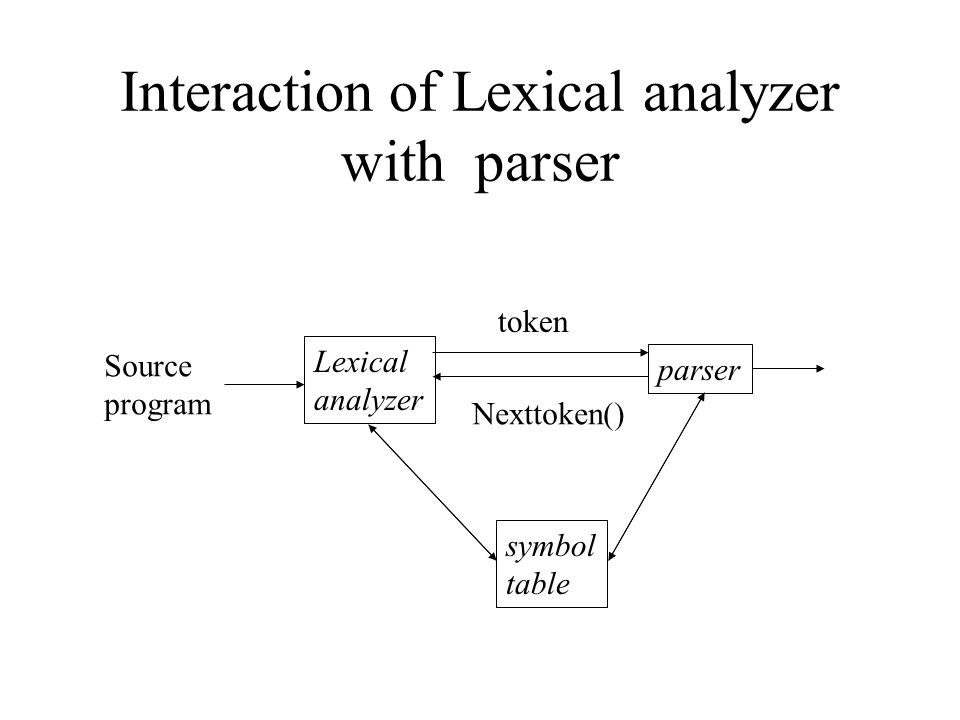Interaction of Lexical analyzer with parser Lexical analyzer symbol table parser Source program token Nexttoken()