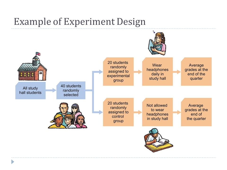 Example of Experiment Design