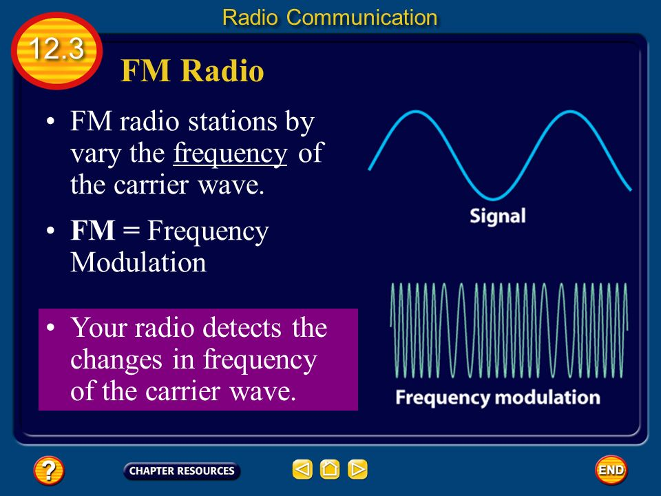 Radio Transmission Music and words are sent to your radio by radio