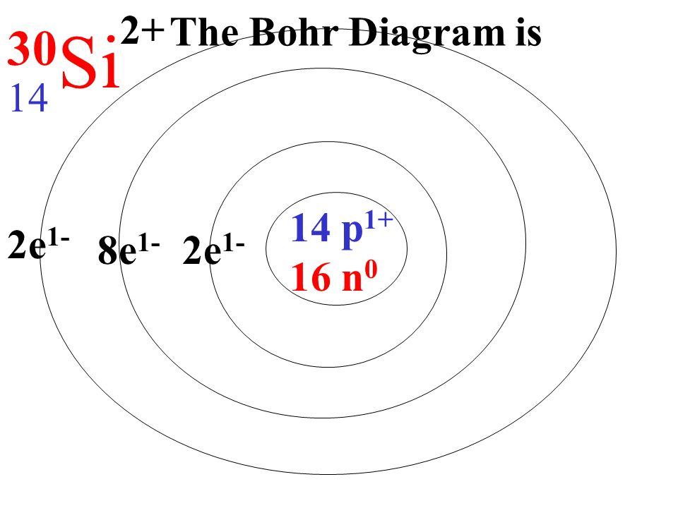 Bohr diagram k diy enthusiasts wiring diagrams protons positive charge neutrons no charge nucleus electrons rh slideplayer com bohr diagram lithium bohr diagram ccuart Images