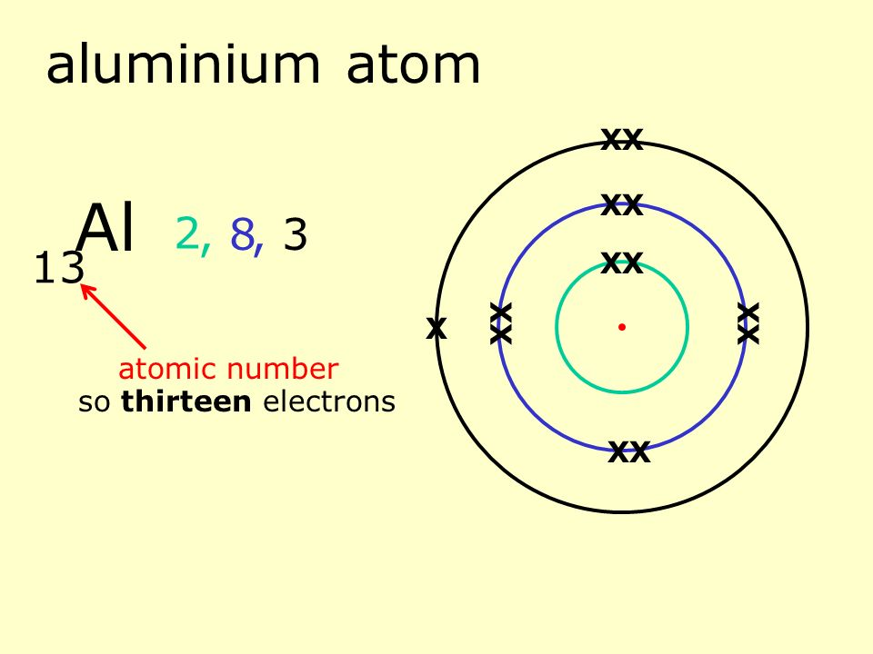Hydrogen atom 1 atomic number so one electron 1 h x ppt download 13 magnesium atom 12 atomic number so twelve electrons 2 2 8 mg xx xx xx xx xx xx ccuart Images