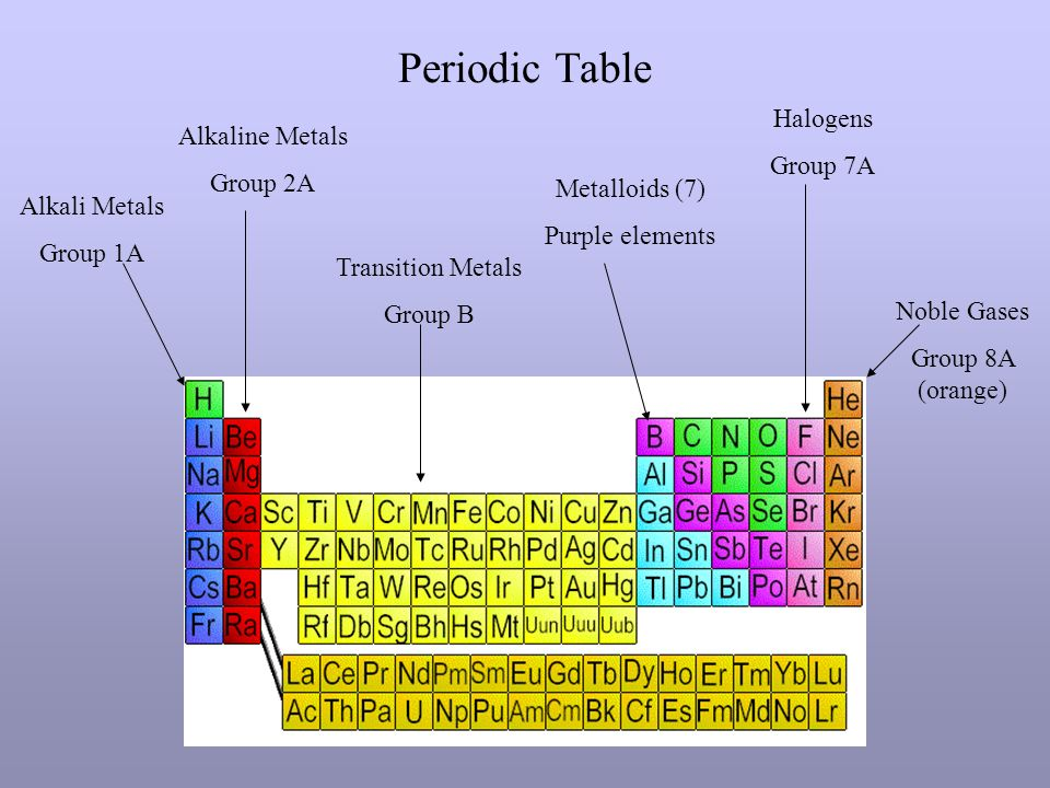 Periodic table alkali metals group 1a alkaline metals group 2a 1 periodic table alkali metals group 1a alkaline metals group 2a transition metals group b metalloids 7 purple elements halogens group 7a noble gases urtaz Choice Image