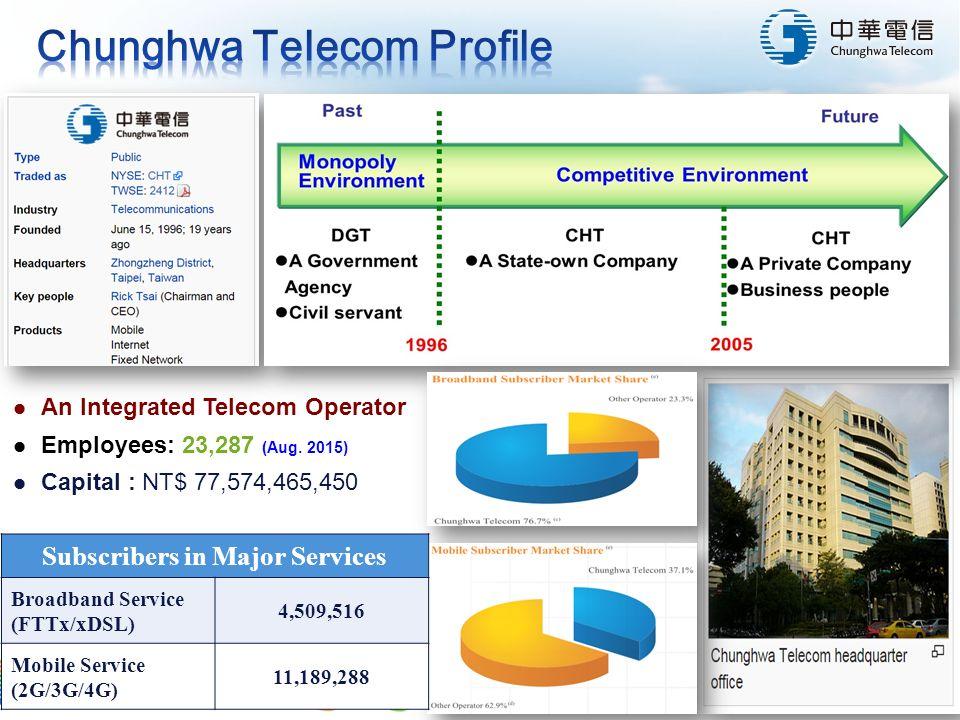 1 Chia-Wei Tseng Chunghwa Telecom /24  Chunghwa Telecom Profile