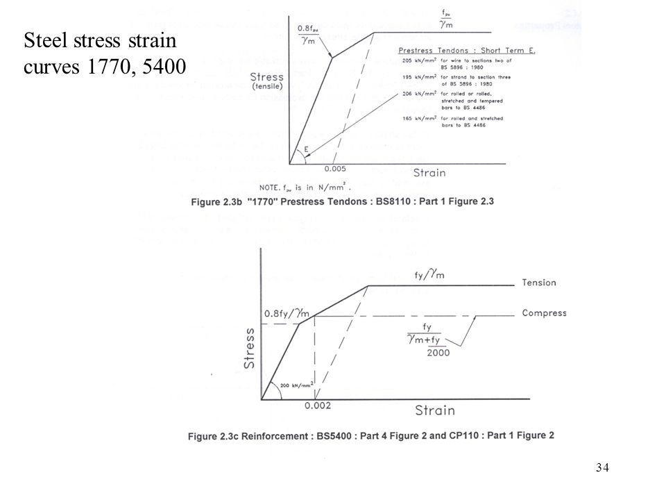 Figure 5 Bs5400 Stress Strain Diagram For Concrete Modified As
