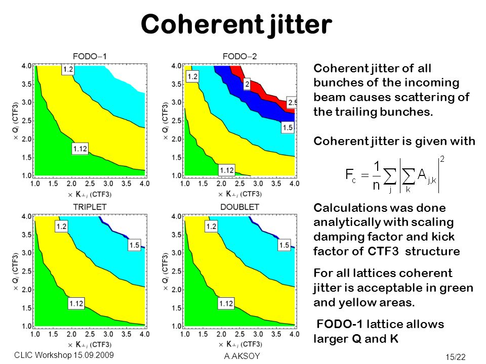 CLIC Workshop A.AKSOY 15/22 Coherent jitter Coherent jitter of all bunches of the incoming beam causes scattering of the trailing bunches.