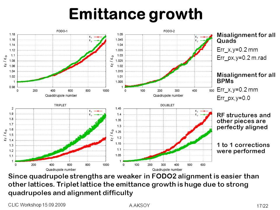 CLIC Workshop A.AKSOY 17/22 Emittance growth Misalignment for all Quads Err_x,y=0.2 mm Err_px,y=0.2 m.rad Misalignment for all BPMs Err_x,y=0.2 mm Err_px,y=0.0 RF structures and other pieces are perfectly aligned 1 to 1 corrections were performed Since quadrupole strengths are weaker in FODO2 alignment is easier than other lattices.