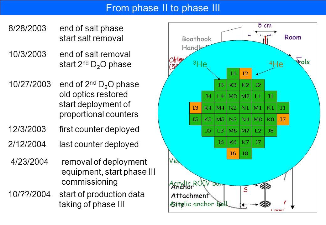 Results from Sudbury Neutrino Observatory Huaizhang Deng University ...