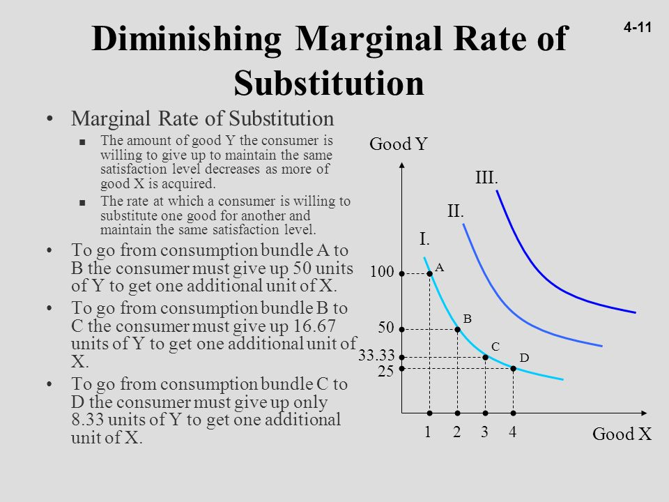 diminishing rate of substitution