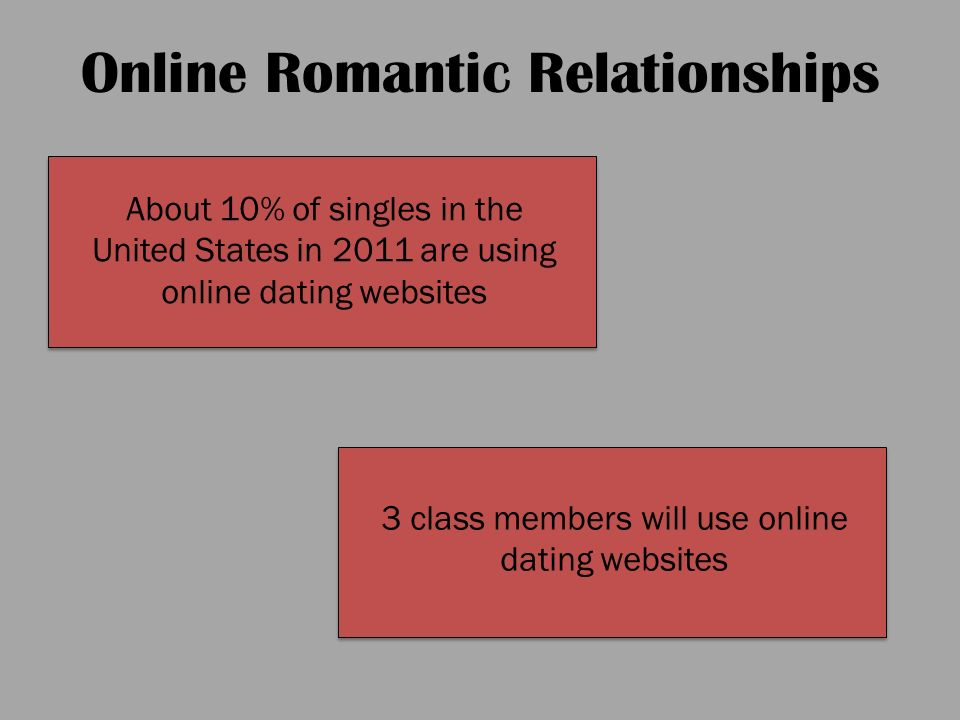 your dating online