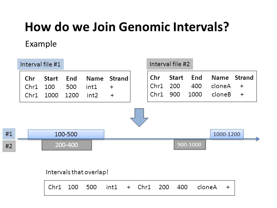 How do we Join Genomic Intervals.