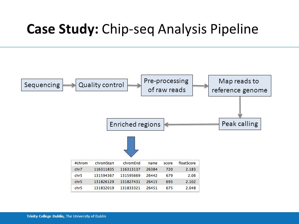 Trinity College Dublin, The University of Dublin Case Study: Chip-seq Analysis Pipeline Peak calling Enriched regions Quality control Map reads to reference genome Pre-processing of raw reads Sequencing