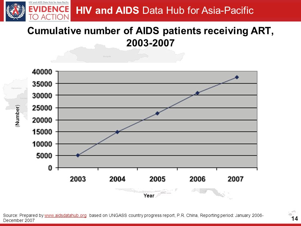 HIV and AIDS Data Hub for Asia-Pacific Cumulative number of AIDS patients receiving ART, (Number) Year Source: Prepared by   based on UNGASS country progress report, P.R.