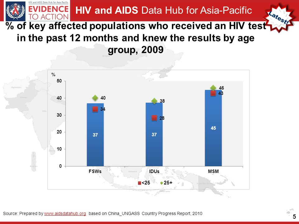HIV and AIDS Data Hub for Asia-Pacific 5 Source: Prepared by   based on China_UNGASS Country Progress Report, 2010www.aidsdatahub.org % of key affected populations who received an HIV test in the past 12 months and knew the results by age group, 2009