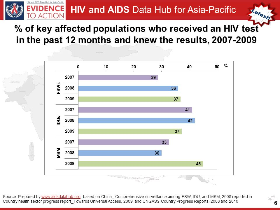 HIV and AIDS Data Hub for Asia-Pacific 6 Source: Prepared by   based on China_ Comprehensive surveillance among FSW, IDU, and MSM, 2008 reported in Country health sector progress report_Towards Universal Access, 2009 and UNGASS Country Progress Reports, 2008 and 2010www.aidsdatahub.org % of key affected populations who received an HIV test in the past 12 months and knew the results,