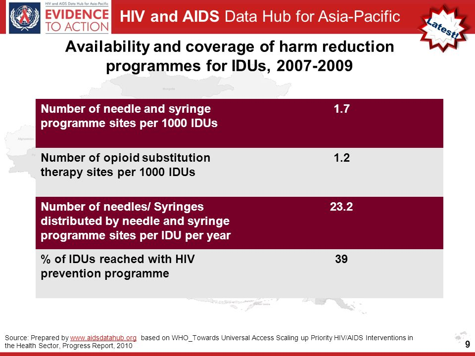 HIV and AIDS Data Hub for Asia-Pacific Availability and coverage of harm reduction programmes for IDUs, Number of needle and syringe programme sites per 1000 IDUs 1.7 Number of opioid substitution therapy sites per 1000 IDUs 1.2 Number of needles/ Syringes distributed by needle and syringe programme sites per IDU per year 23.2 % of IDUs reached with HIV prevention programme 39 9 Source: Prepared by   based on WHO_Towards Universal Access Scaling up Priority HIV/AIDS Interventions in the Health Sector, Progress Report, 2010www.aidsdatahub.org