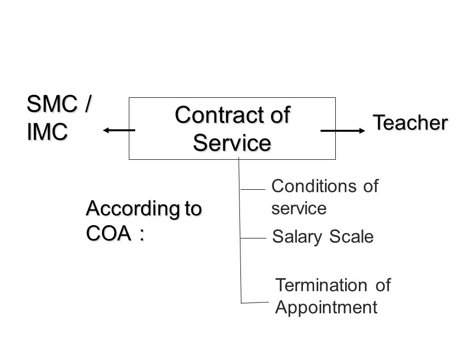 1 09 August 2012 Handling Appointment School Development