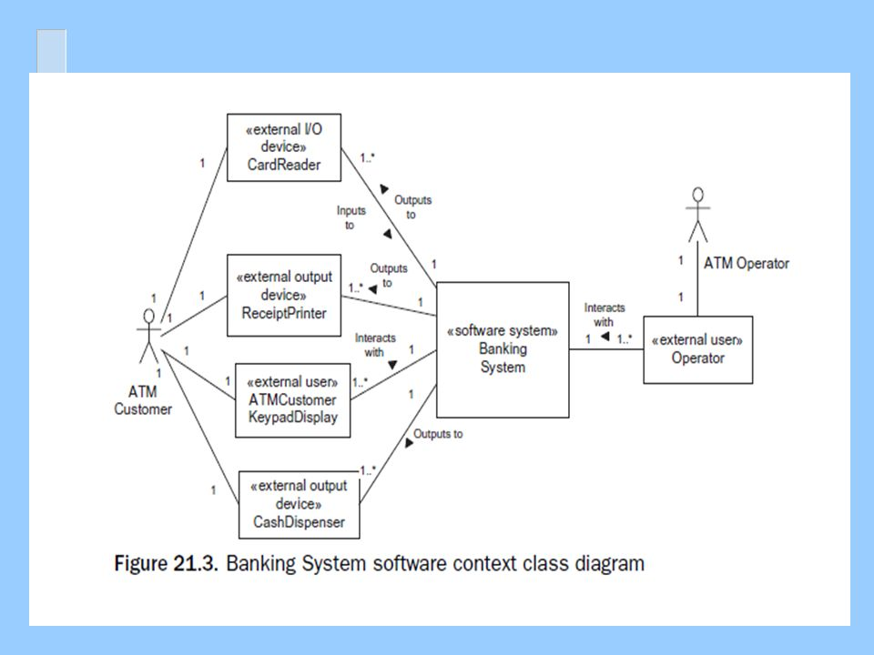 Uml Diagrams Class Diagrams The Static Analysis Model Instructor