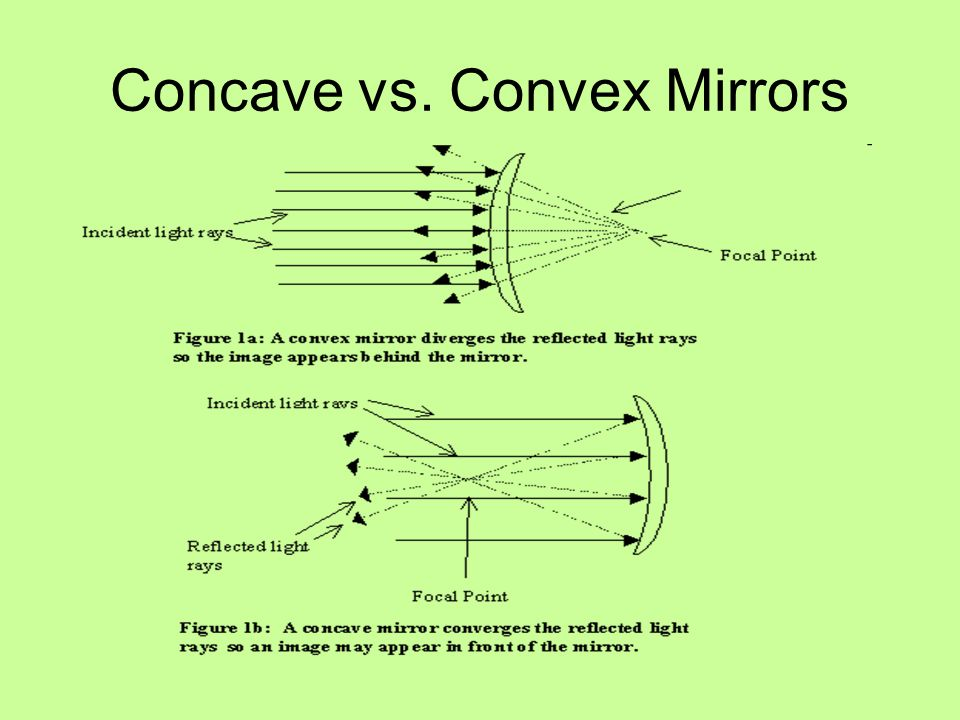 Curved Mirrors Locating Images In Concave Convex Mirrors Ppt