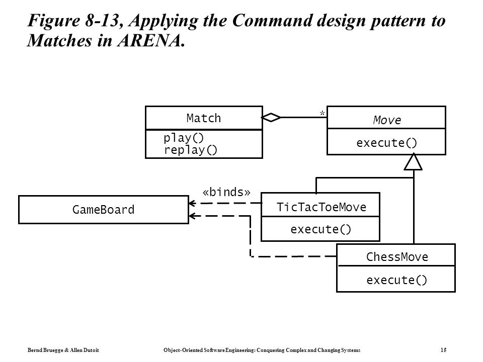 Using Uml Patterns And Java Object Oriented Software Engineering Art For Chapter 8 Object Design Reusing Pattern Solutions Ppt Download