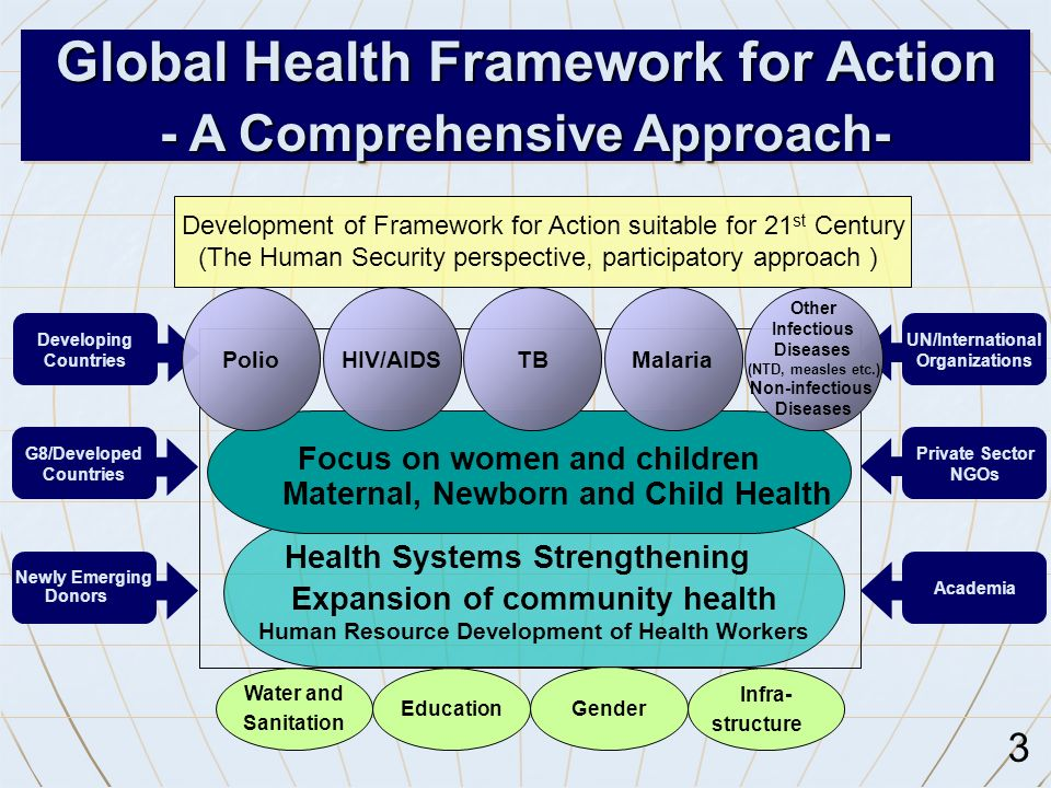 Global Health Framework for Action - A Comprehensive Approach- Developing Countries Infra- structure Education Water and Sanitation Gender Health Systems Strengthening Expansion of community health Human Resource Development of Health Workers Focus on women and children Maternal, Newborn and Child Health Malaria G8/Developed Countries Newly Emerging Donors UN/International Organizations Private Sector NGOs Academia TB Other Infectious Diseases (NTD, measles etc.) Non-infectious Diseases HIV/AIDSPolio Development of Framework for Action suitable for 21 st Century (The Human Security perspective, participatory approach ) 3