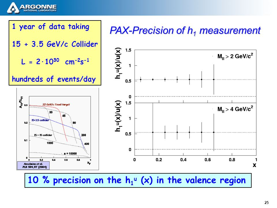 25 PAX-Precision of h 1 measurement 1 year of data taking GeV/c Collider L = 2∙10 30 cm -2 s -1 hundreds of events/day 10 % precision on the h 1 u (x) in the valence region