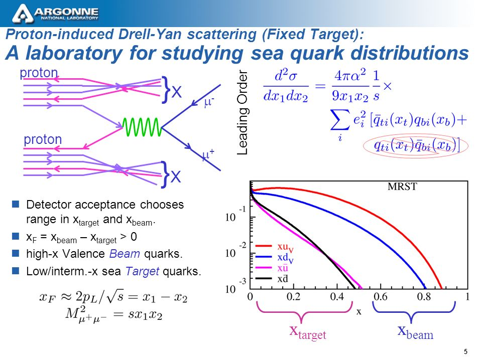 5 Proton-induced Drell-Yan scattering (Fixed Target): A laboratory for studying sea quark distributions Leading Order x target x beam proton }X}X }X}X -- ++ Detector acceptance chooses range in x target and x beam.