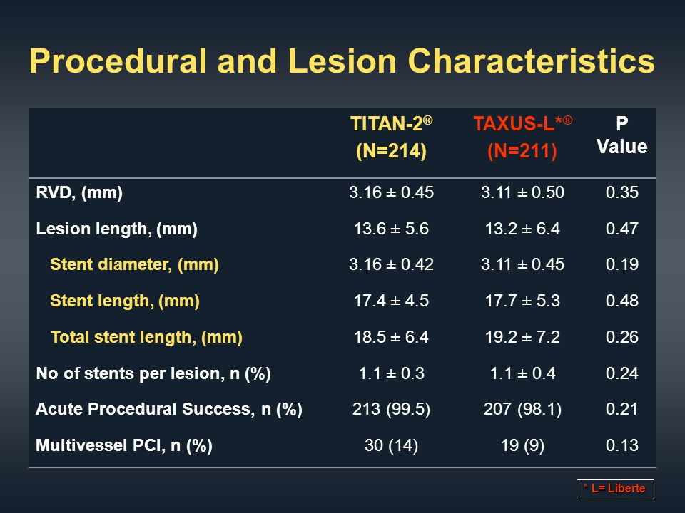 Procedural and Lesion Characteristics TITAN-2 ® (N=214) TAXUS-L* ® (N=211) P Value RVD, (mm)3.16 ± ± Lesion length, (mm)13.6 ± ± Stent diameter, (mm)3.16 ± ± Stent length, (mm)17.4 ± ± Total stent length, (mm)18.5 ± ± No of stents per lesion, n (%)1.1 ± ± Acute Procedural Success, n (%)213 (99.5)207 (98.1)0.21 Multivessel PCI, n (%)30 (14)19 (9)0.13 * L= Liberte