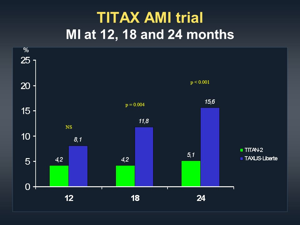 TITAX AMI trial MI at 12, 18 and 24 months % p = NS p < 0.001