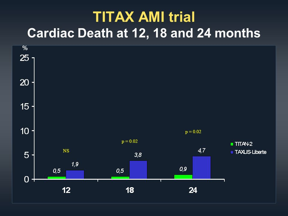 TITAX AMI trial Cardiac Death at 12, 18 and 24 months % p = 0.02 NS p = 0.02