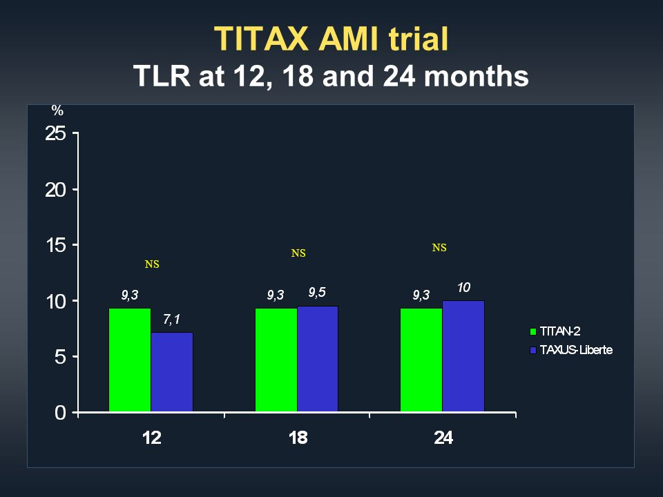 TITAX AMI trial TLR at 12, 18 and 24 months % NS
